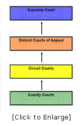 District Courts of Appeal - Florida Courts